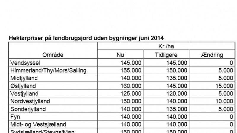 hektarpriser 2016