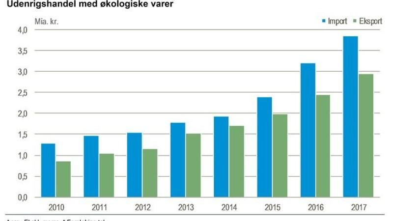 Stor stigning i eksport og import af økologi