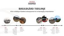 DanBred Bøgildgård Tidslinje_DK_300PPI_Web