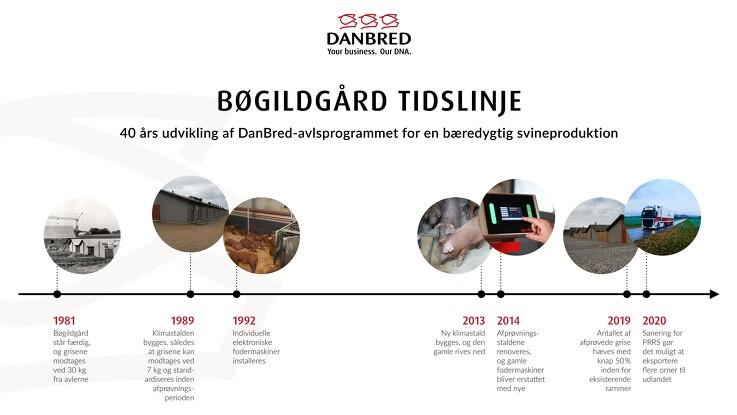 Bøgildgård: 40 år som afprøvningsstation